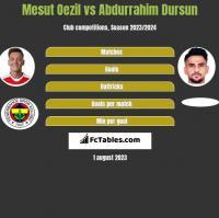 Mesut Oezil vs Abdurrahim Dursun h2h player stats