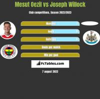 Mesut Oezil vs Joseph Willock h2h player stats