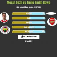 Mesut Oezil vs Emile Smith Rowe h2h player stats