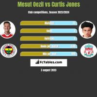 Mesut Oezil vs Curtis Jones h2h player stats