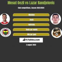Mesut Oezil vs Lazar Randjelovic h2h player stats