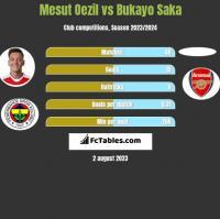 Mesut Oezil vs Bukayo Saka h2h player stats