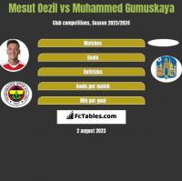 Mesut Oezil vs Muhammed Gumuskaya h2h player stats