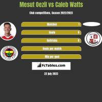 Mesut Oezil vs Caleb Watts h2h player stats