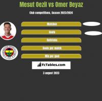 Mesut Oezil vs Omer Beyaz h2h player stats