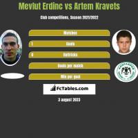 Mevlut Erdinc vs Artem Kraweć h2h player stats