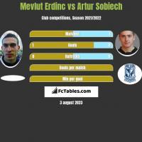 Mevlut Erdinc vs Artur Sobiech h2h player stats