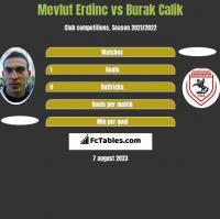 Mevlut Erdinc vs Burak Calik h2h player stats