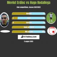 Mevlut Erdinc vs Hugo Rodallega h2h player stats