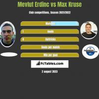 Mevlut Erdinc vs Max Kruse h2h player stats