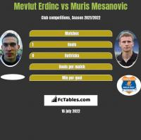 Mevlut Erdinc vs Muris Mesanovic h2h player stats