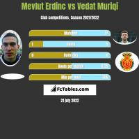 Mevlut Erdinc vs Vedat Muriqi h2h player stats