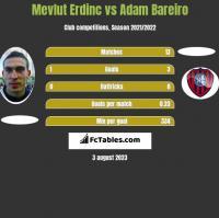Mevlut Erdinc vs Adam Bareiro h2h player stats