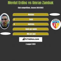 Mevlut Erdinc vs Umran Zambak h2h player stats