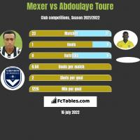 Mexer vs Abdoulaye Toure h2h player stats