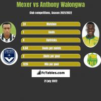 Mexer vs Anthony Walongwa h2h player stats