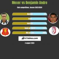 Mexer vs Benjamin Andre h2h player stats