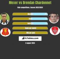 Mexer vs Brendan Chardonnet h2h player stats