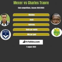 Mexer vs Charles Traore h2h player stats