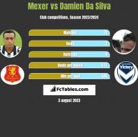 Mexer vs Damien Da Silva h2h player stats