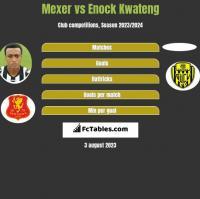 Mexer vs Enock Kwateng h2h player stats
