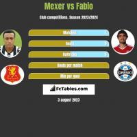 Mexer vs Fabio h2h player stats
