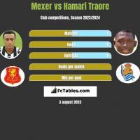 Mexer vs Hamari Traore h2h player stats
