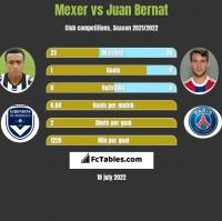 Mexer vs Juan Bernat h2h player stats