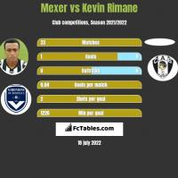 Mexer vs Kevin Rimane h2h player stats