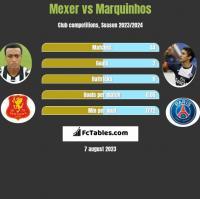 Mexer vs Marquinhos h2h player stats