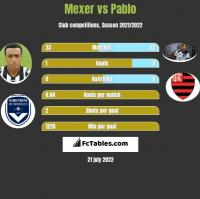 Mexer vs Pablo h2h player stats