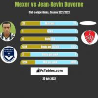 Mexer vs Jean-Kevin Duverne h2h player stats