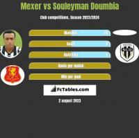 Mexer vs Souleyman Doumbia h2h player stats