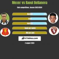 Mexer vs Raoul Bellanova h2h player stats