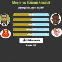 Mexer vs Nianzou Kouassi h2h player stats
