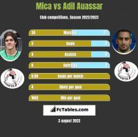 Mica vs Adil Auassar h2h player stats