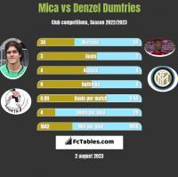 Mica vs Denzel Dumfries h2h player stats