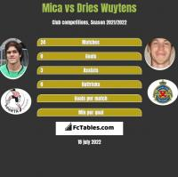 Mica vs Dries Wuytens h2h player stats