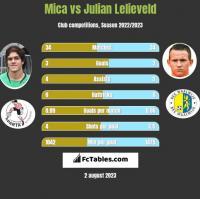 Mica vs Julian Lelieveld h2h player stats