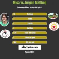 Mica vs Jurgen Mattheij h2h player stats
