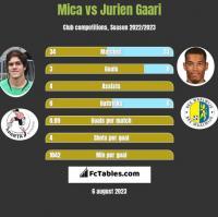 Mica vs Jurien Gaari h2h player stats