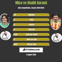 Mica vs Khalid Karami h2h player stats