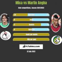 Mica vs Martin Angha h2h player stats