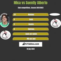 Mica vs Suently Alberto h2h player stats