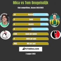 Mica vs Tom Beugelsdijk h2h player stats