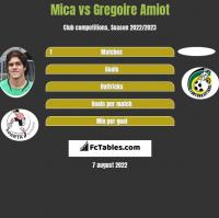 Mica vs Gregoire Amiot h2h player stats