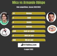 Mica vs Armando Obispo h2h player stats
