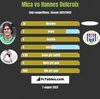 Mica vs Hannes Delcroix h2h player stats