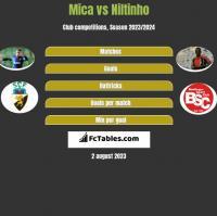 Mica vs Niltinho h2h player stats