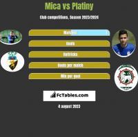 Mica vs Platiny h2h player stats